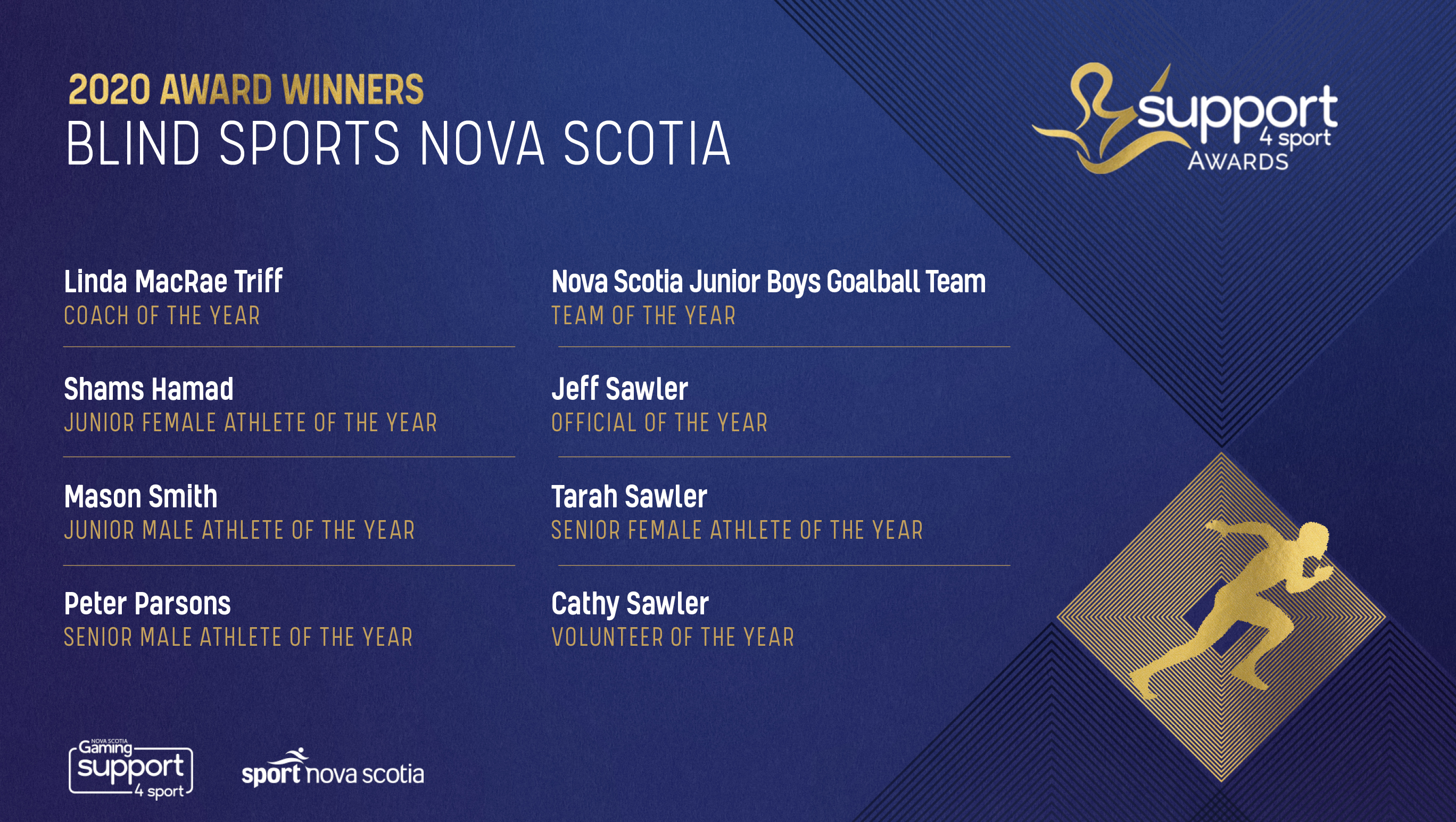2020 Award Winners Support4Sport Blind Sports Nova Scotia  Nova Scotia Junior Boys Goalball Team - Team of the Year and OVERALL Finalists!!  Linda MacRae Triff - Coach of the Year  Shams Hamad - Junior Female Athlete of the Year  Mason Smith - Junior Male Athlete of the Year  Peter Parsons - Senior Male Athlete of the Year Tarah Sawler - Senior Female Athlete of the Year  Cathy Sawler - Volunteer of the Year